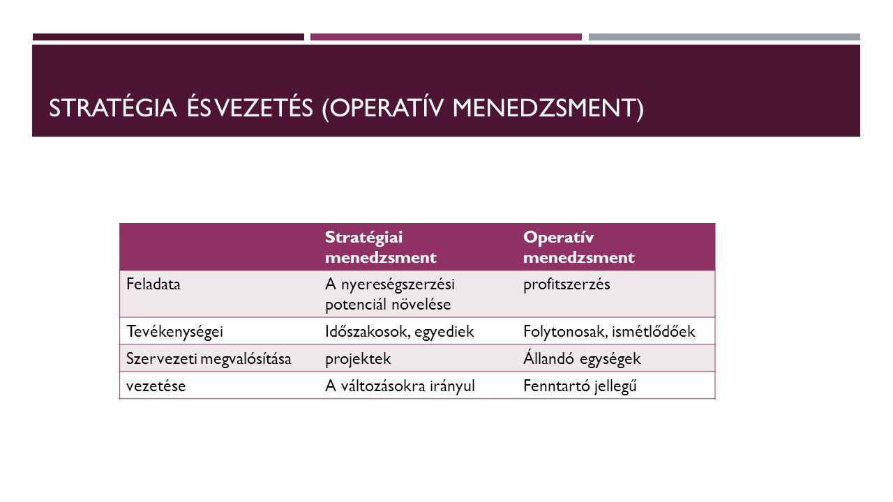Stratégia és vezetés (operatív menedzsment)