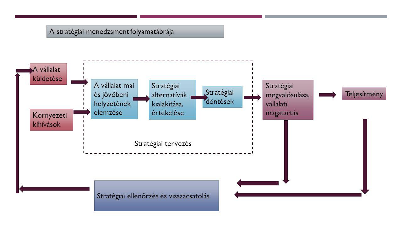 A stratégiai menedzsment folyamatábrája
