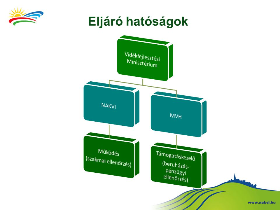 Eljáró hatóságok Vidékfejlesztési Minisztérium NAKVI Működés