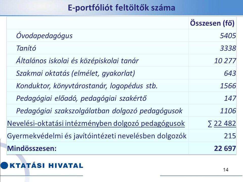 E-portfóliót feltöltők száma
