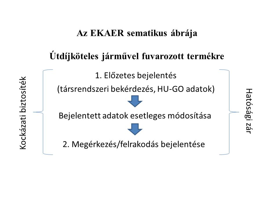 Az EKAER sematikus ábrája Útdíjköteles járművel fuvarozott termékre