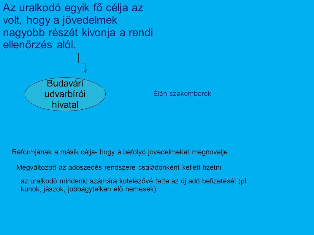 Budavári udvarbírói hivatal