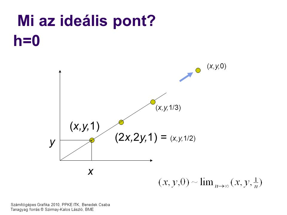 Mi az ideális pont h=0 (x,y,1) (2x,2y,1) = (x,y,1/2) y x (x,y,0)