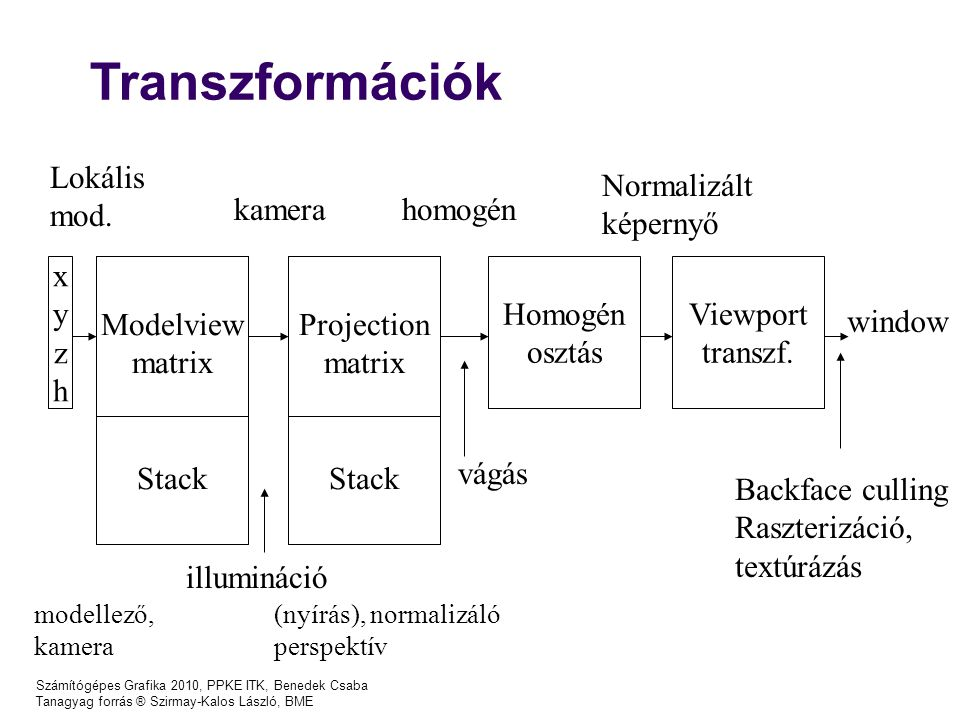 Transzformációk Lokális mod. Normalizált képernyő kamera homogén x y z