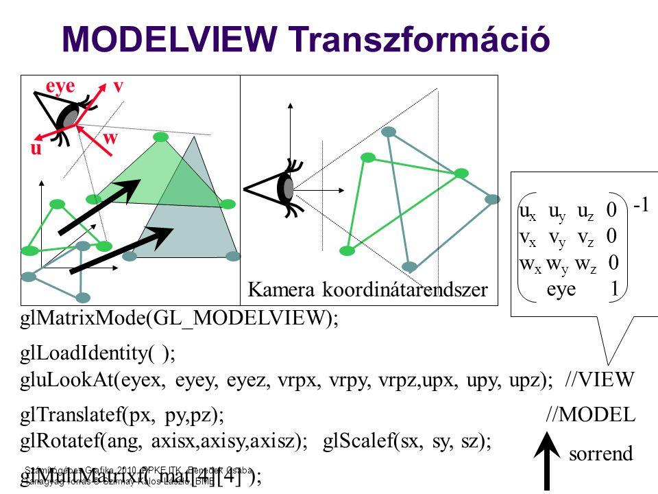 MODELVIEW Transzformáció