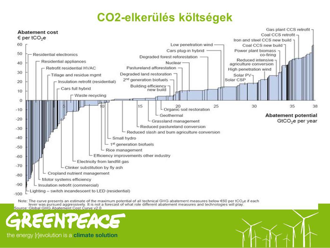 CO2-elkerülés költségek