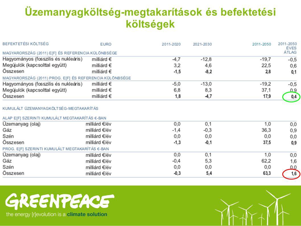 Üzemanyagköltség-megtakarítások és befektetési költségek