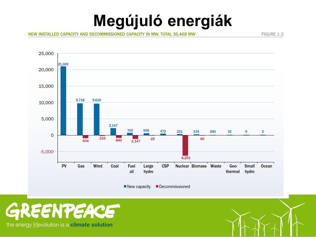 Megújuló energiák 3333 Biomassza (fenntartható forrásból) Biogáz