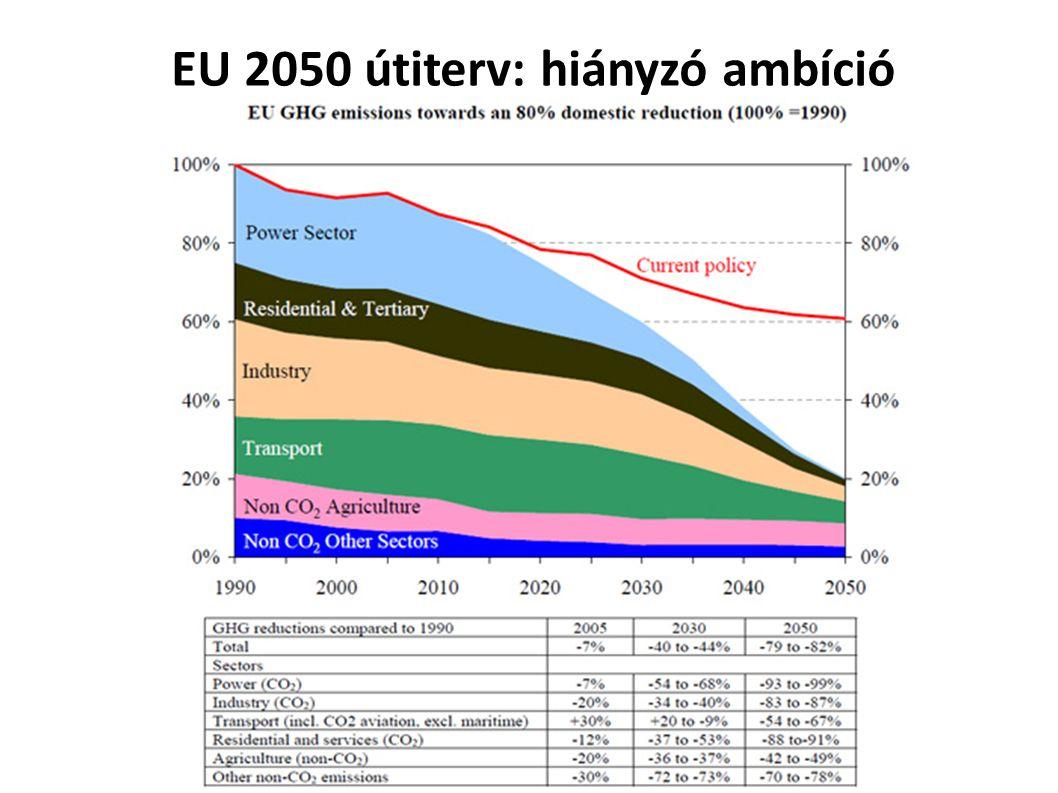 EU 2050 útiterv: hiányzó ambíció