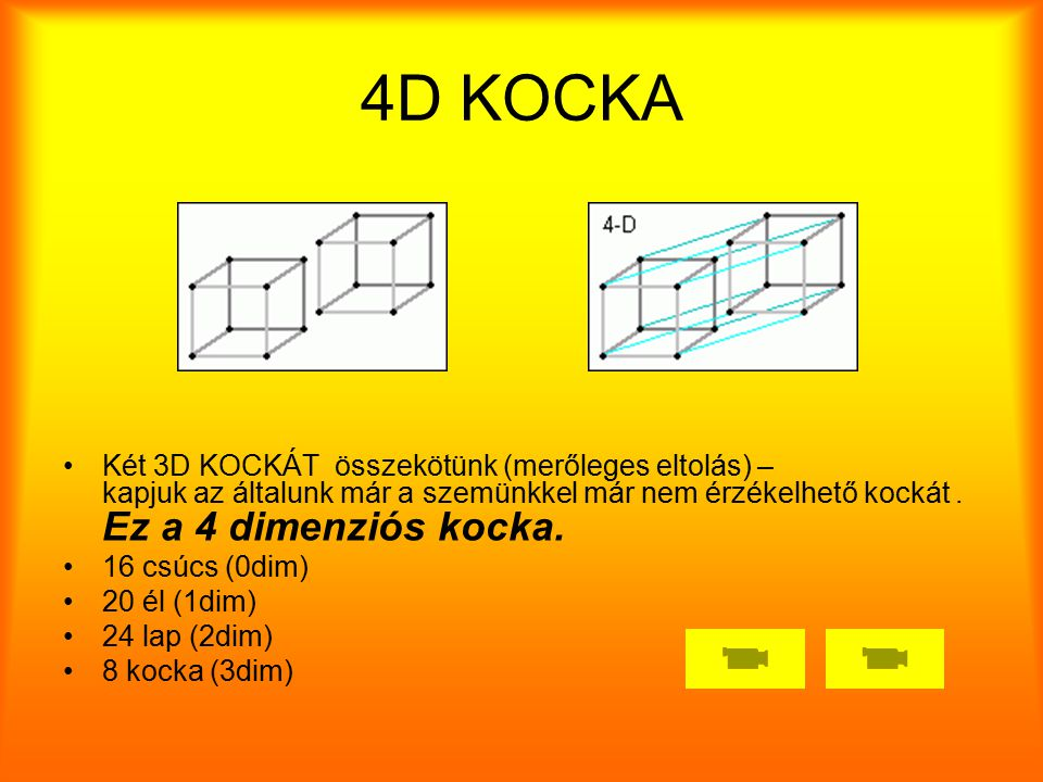 4D KOCKA Két 3D KOCKÁT összekötünk (merőleges eltolás) – kapjuk az általunk már a szemünkkel már nem érzékelhető kockát . Ez a 4 dimenziós kocka.