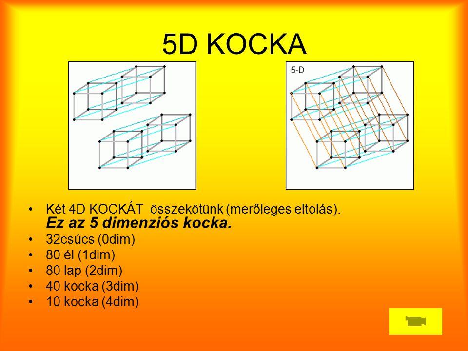5D KOCKA Két 4D KOCKÁT összekötünk (merőleges eltolás). Ez az 5 dimenziós kocka. 32csúcs (0dim) 80 él (1dim)
