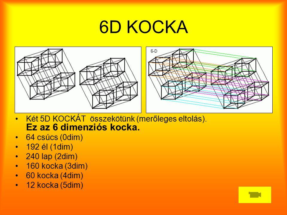 6D KOCKA Két 5D KOCKÁT összekötünk (merőleges eltolás). Ez az 6 dimenziós kocka. 64 csúcs (0dim) 192 él (1dim)