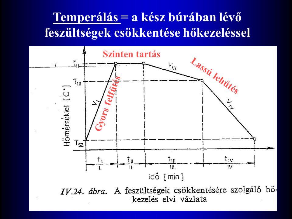 Temperálás = a kész búrában lévő feszültségek csökkentése hőkezeléssel
