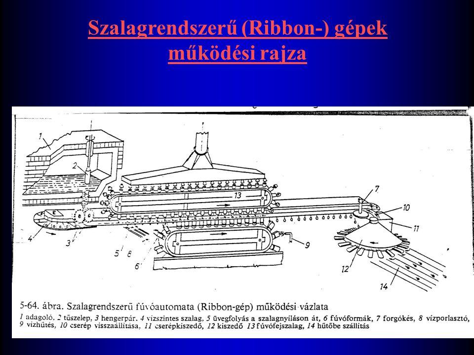 Szalagrendszerű (Ribbon-) gépek