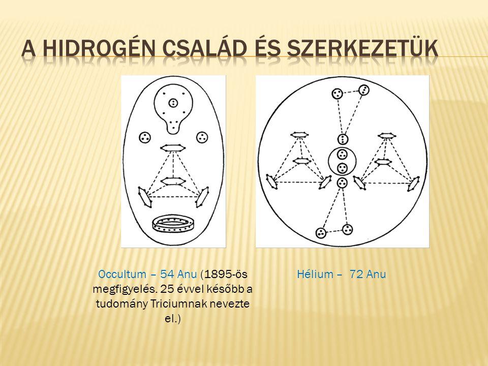 A Hidrogén csaláD és szerkezetük