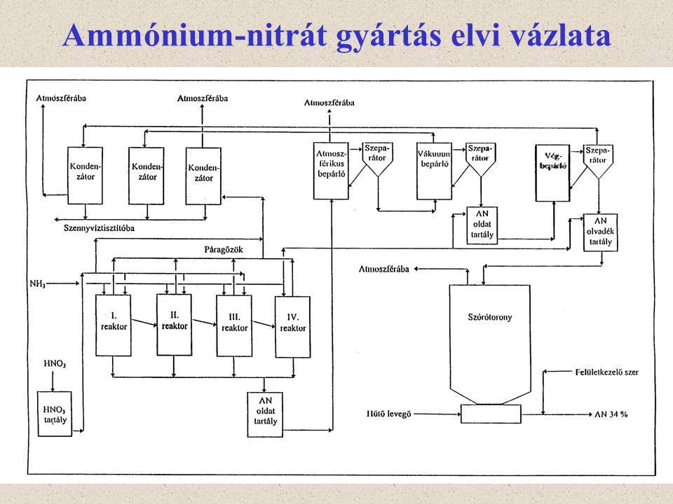 Ammónium-nitrát gyártás elvi vázlata