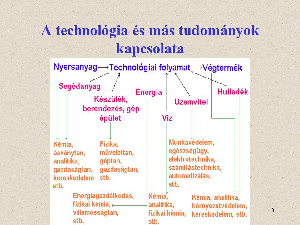A technológia és más tudományok kapcsolata