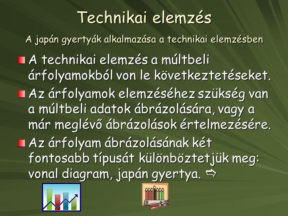 Technikai elemzés A japán gyertyák alkalmazása a technikai elemzésben