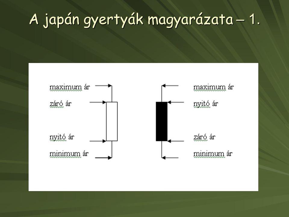 A japán gyertyák magyarázata – 1.