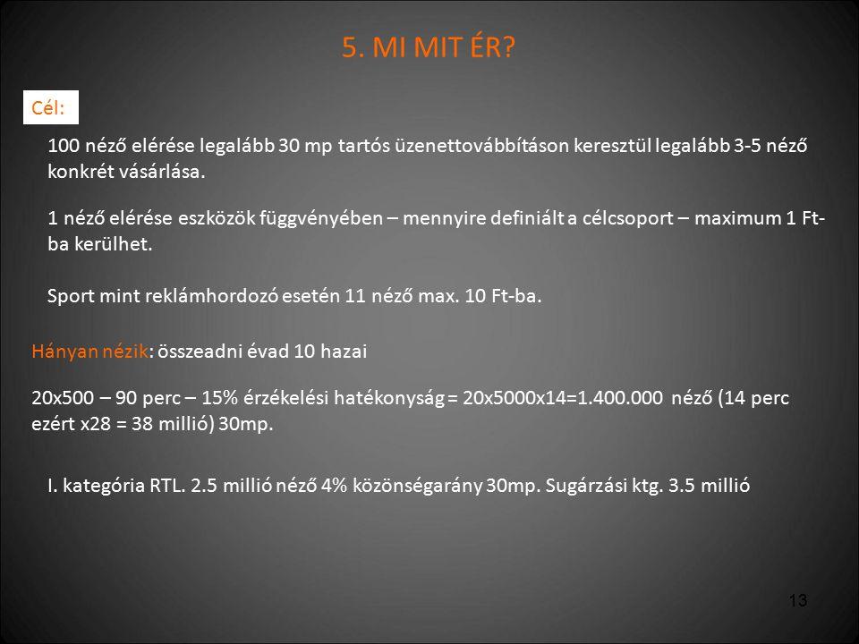 5. MI MIT ÉR Cél: 100 néző elérése legalább 30 mp tartós üzenettovábbításon keresztül legalább 3-5 néző konkrét vásárlása.