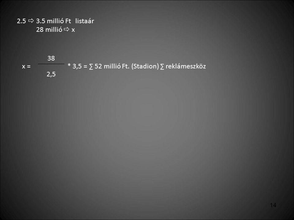 2.5  3.5 millió Ft listaár 28 millió  x. x = 38. * 3,5 = ∑ 52 millió Ft. (Stadion) ∑ reklámeszköz.