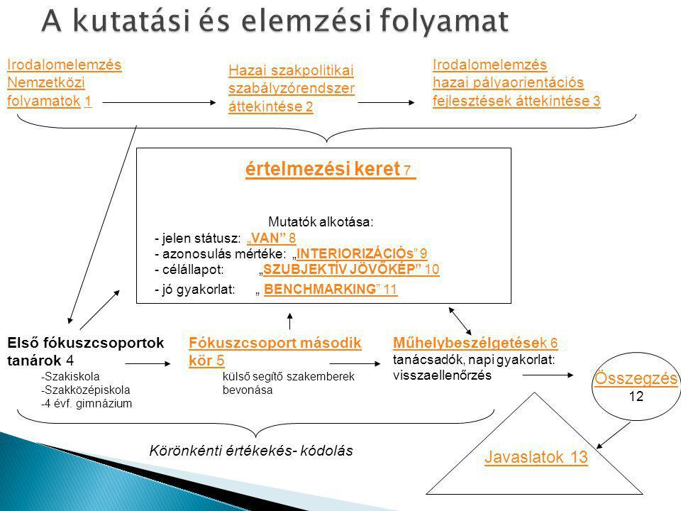 A kutatási és elemzési folyamat