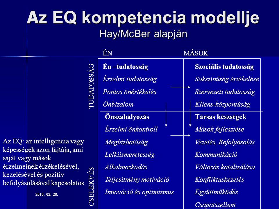 Az EQ kompetencia modellje Hay/McBer alapján