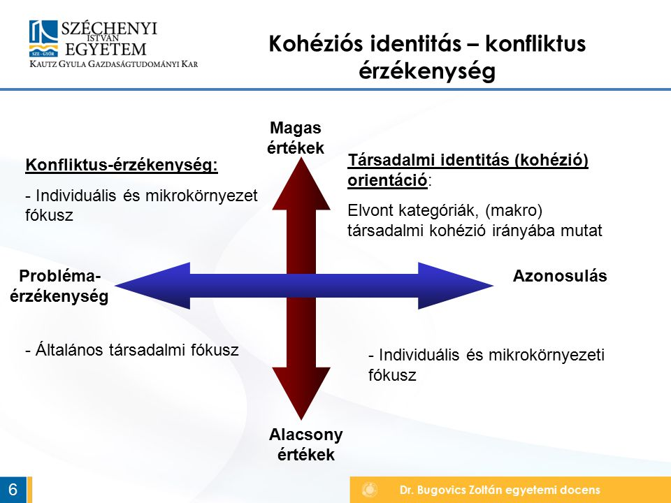 Kohéziós identitás – konfliktus érzékenység Probléma-érzékenység