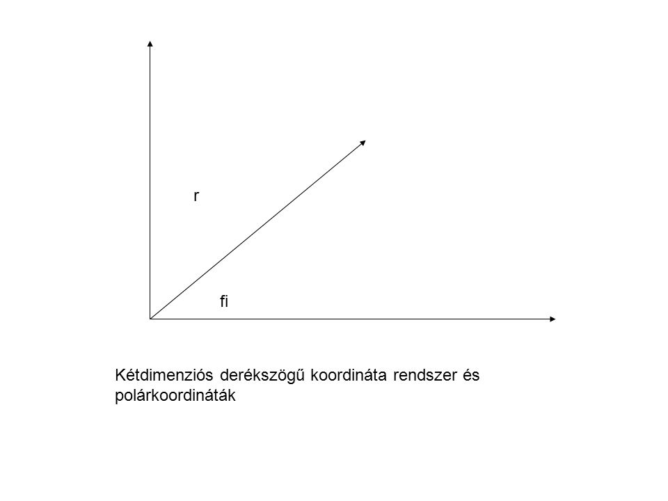 r fi Kétdimenziós derékszögű koordináta rendszer és polárkoordináták