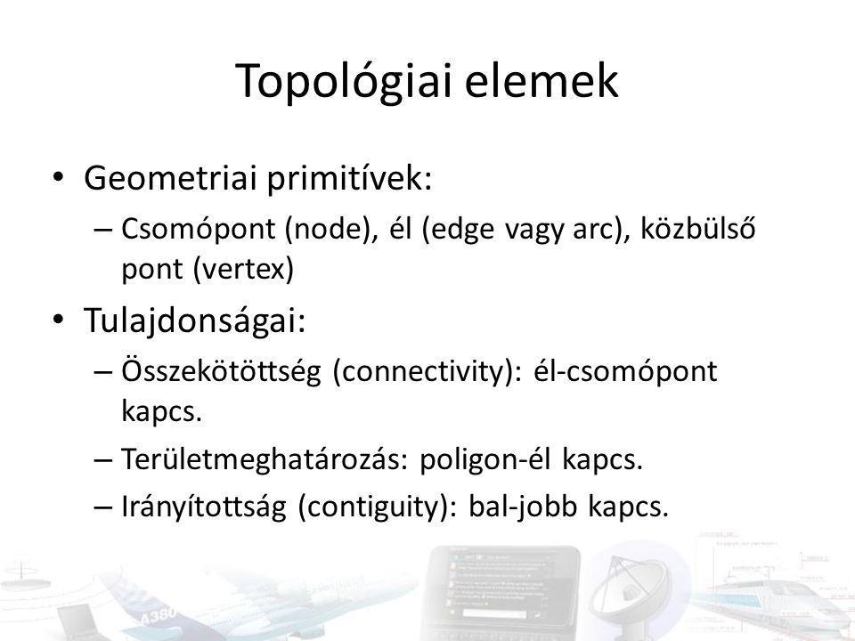 Topológiai elemek Geometriai primitívek: Tulajdonságai: