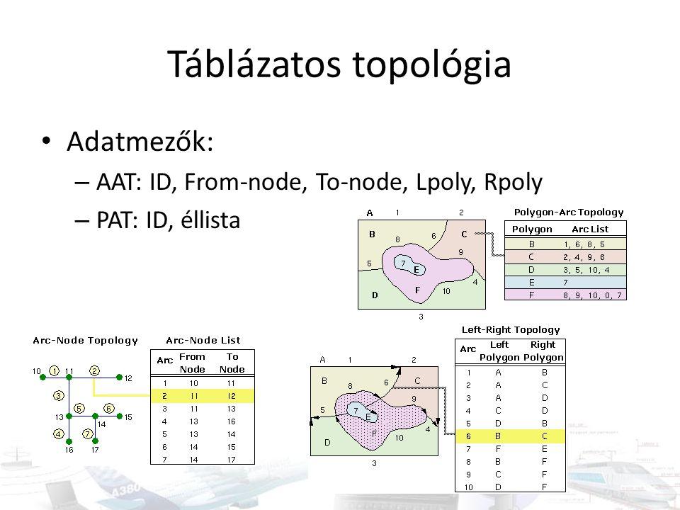 Táblázatos topológia Adatmezők: