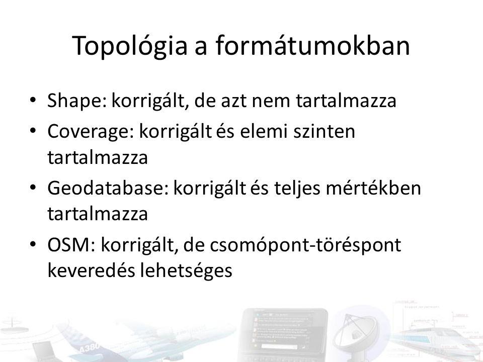 Topológia a formátumokban