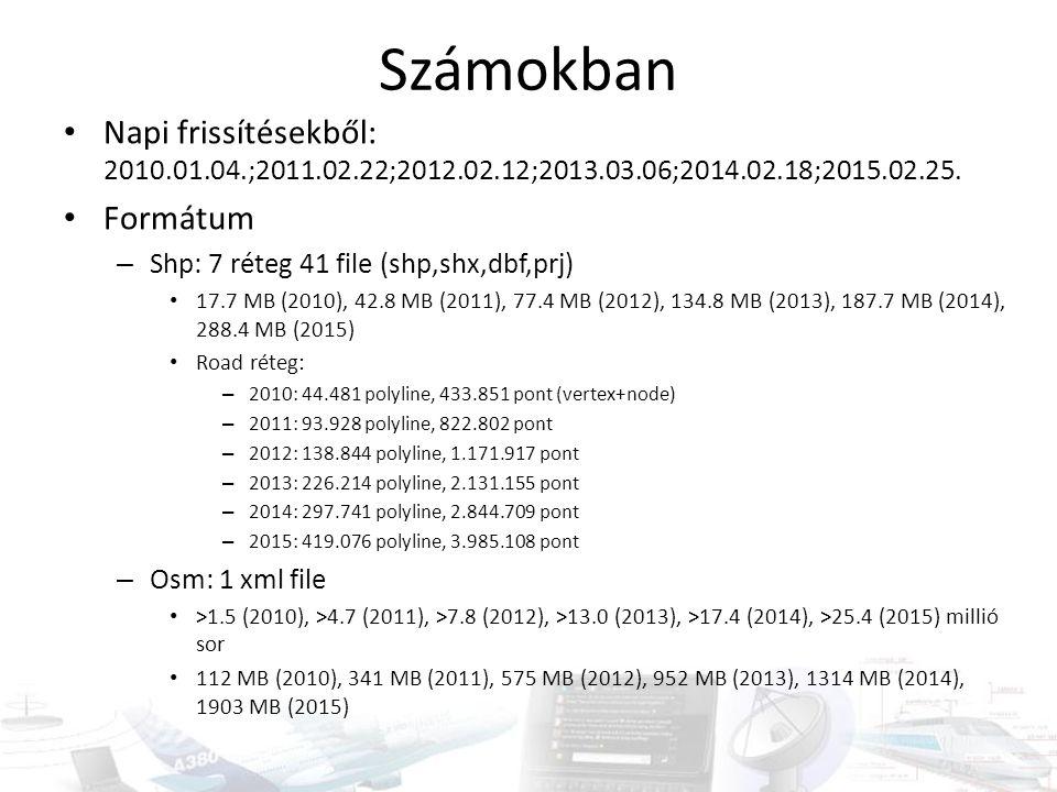 Számokban Napi frissítésekből: 2010.01.04.;2011.02.22;2012.02.12;2013.03.06;2014.02.18;2015.02.25. Formátum.