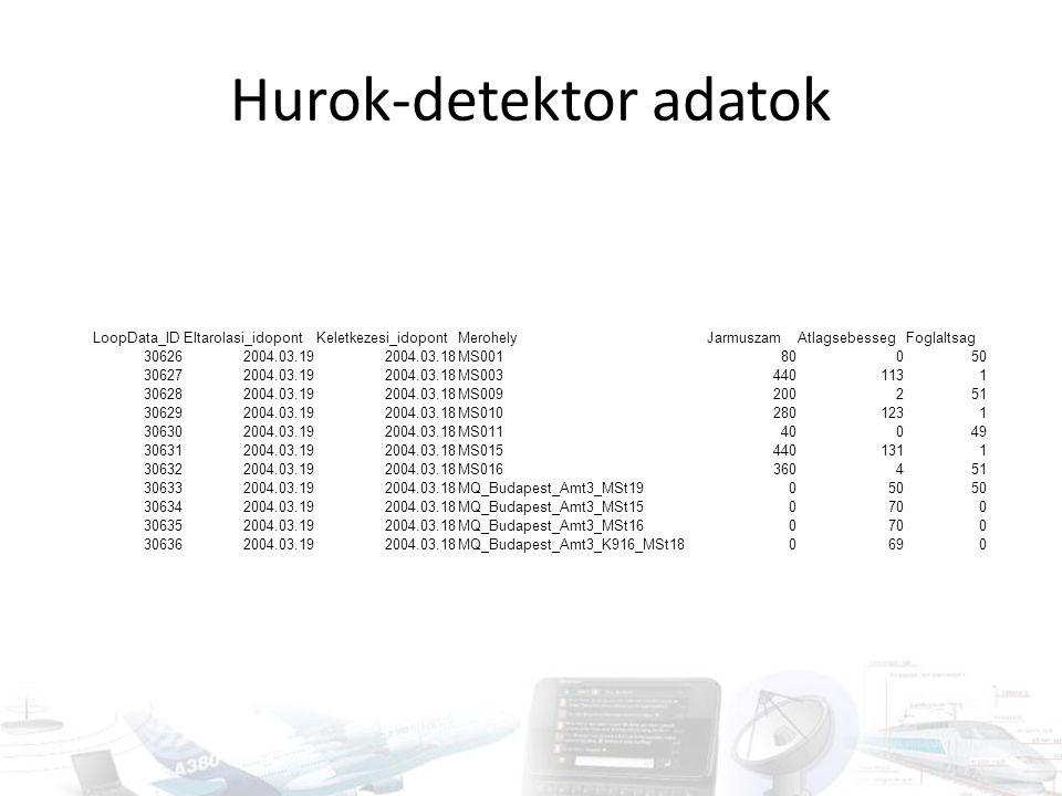 Hurok-detektor adatok