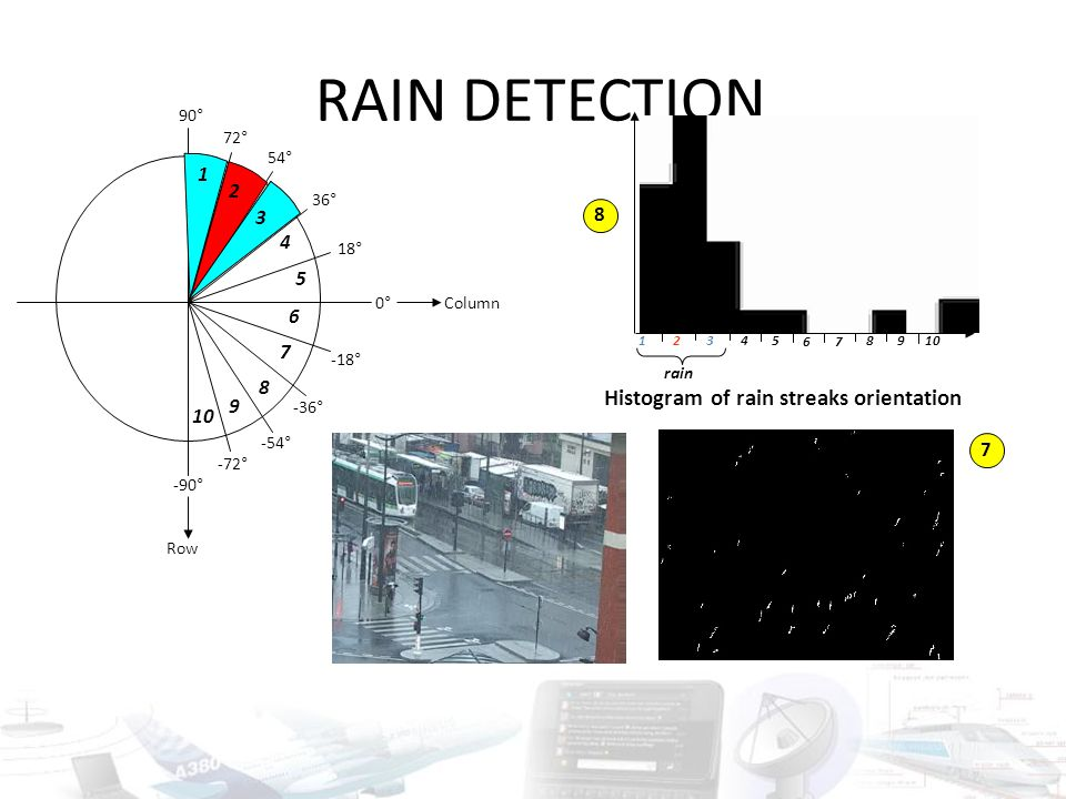 RAIN DETECTION Histogram of rain streaks orientation 1 2 3 8 4 5 6 7 8