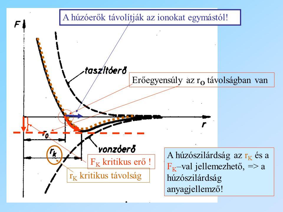 A húzóerők távolítják az ionokat egymástól!