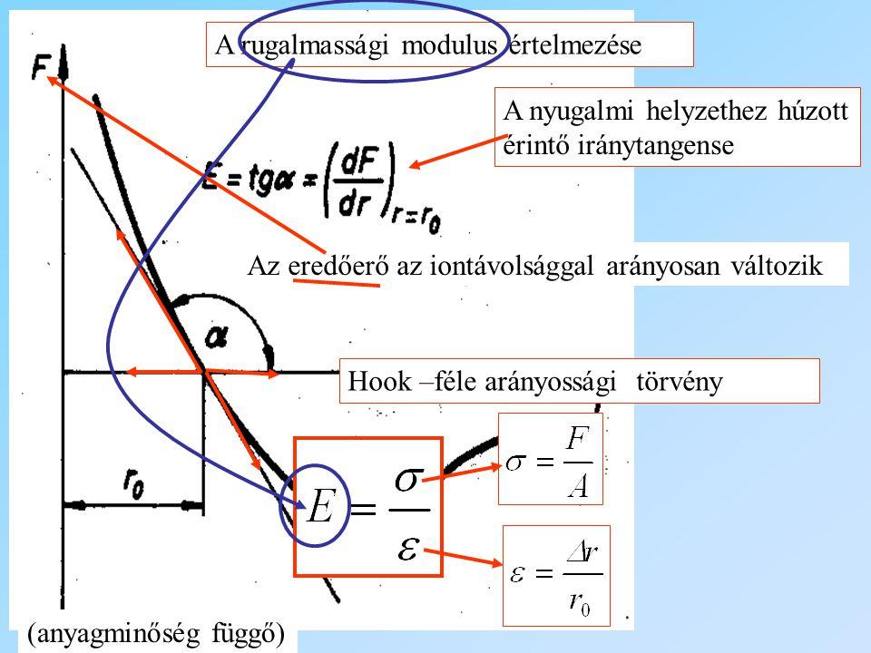 A rugalmassági modulus értelmezése