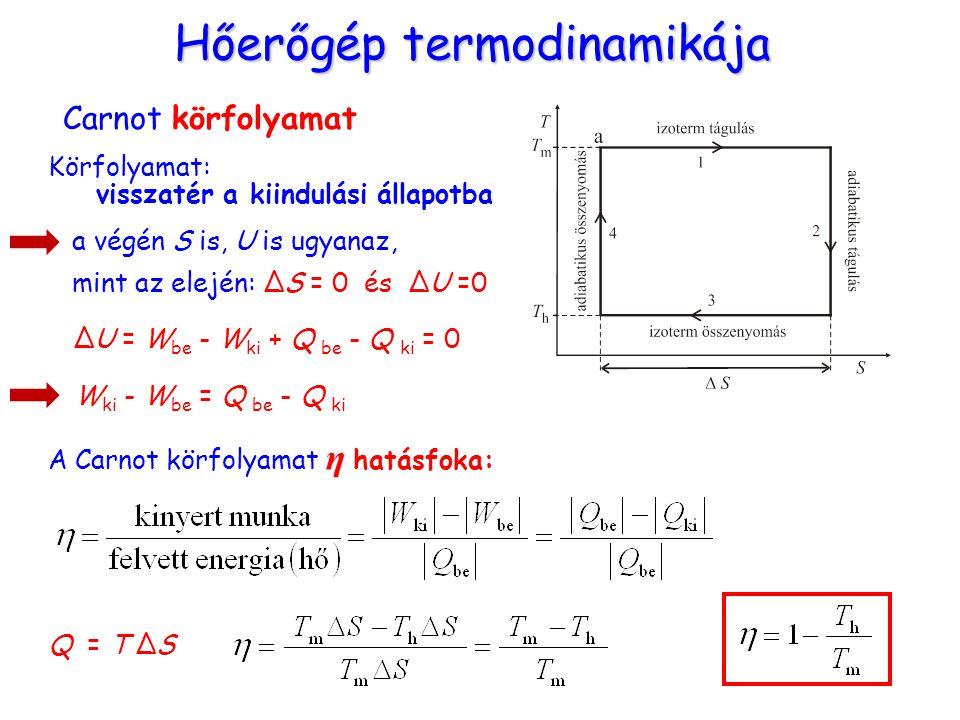 Hőerőgép termodinamikája