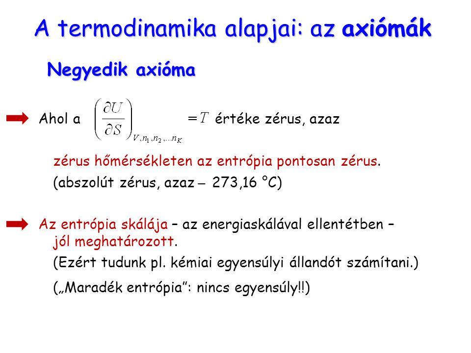 A termodinamika alapjai: az axiómák