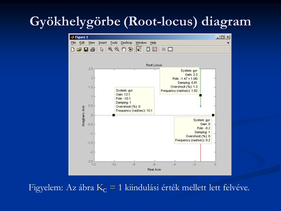 Gyökhelygörbe (Root-locus) diagram
