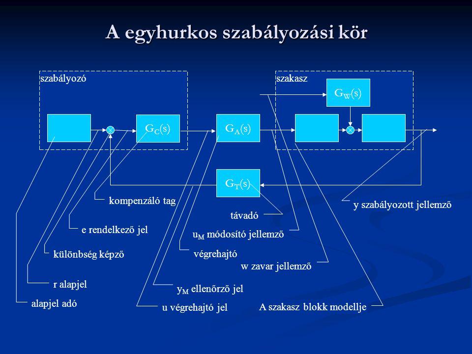 A egyhurkos szabályozási kör