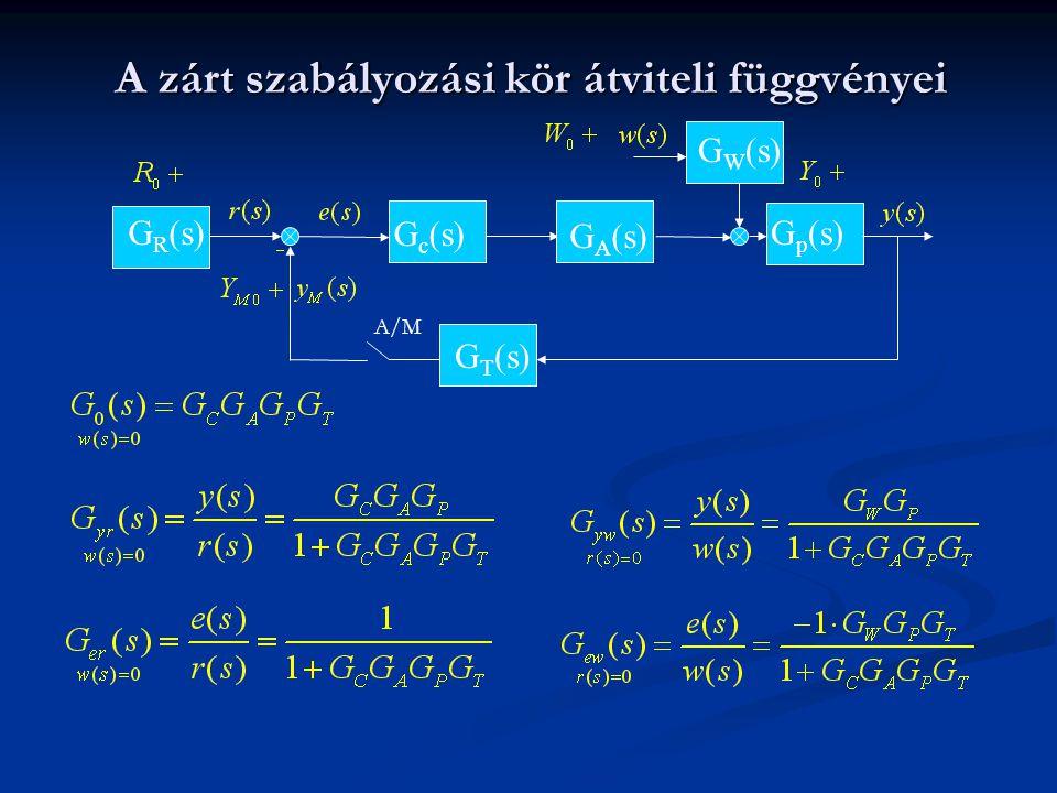 A zárt szabályozási kör átviteli függvényei
