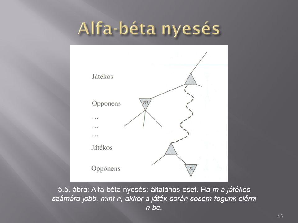 5. 5. ábra: Alfa-béta nyesés: általános eset