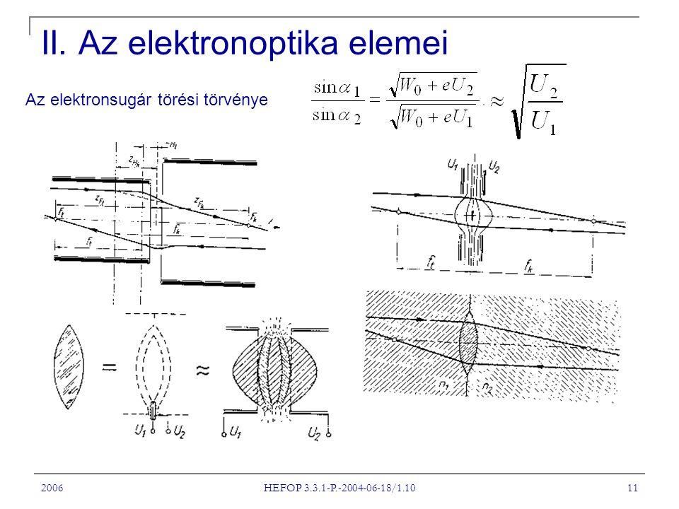 II. Az elektronoptika elemei