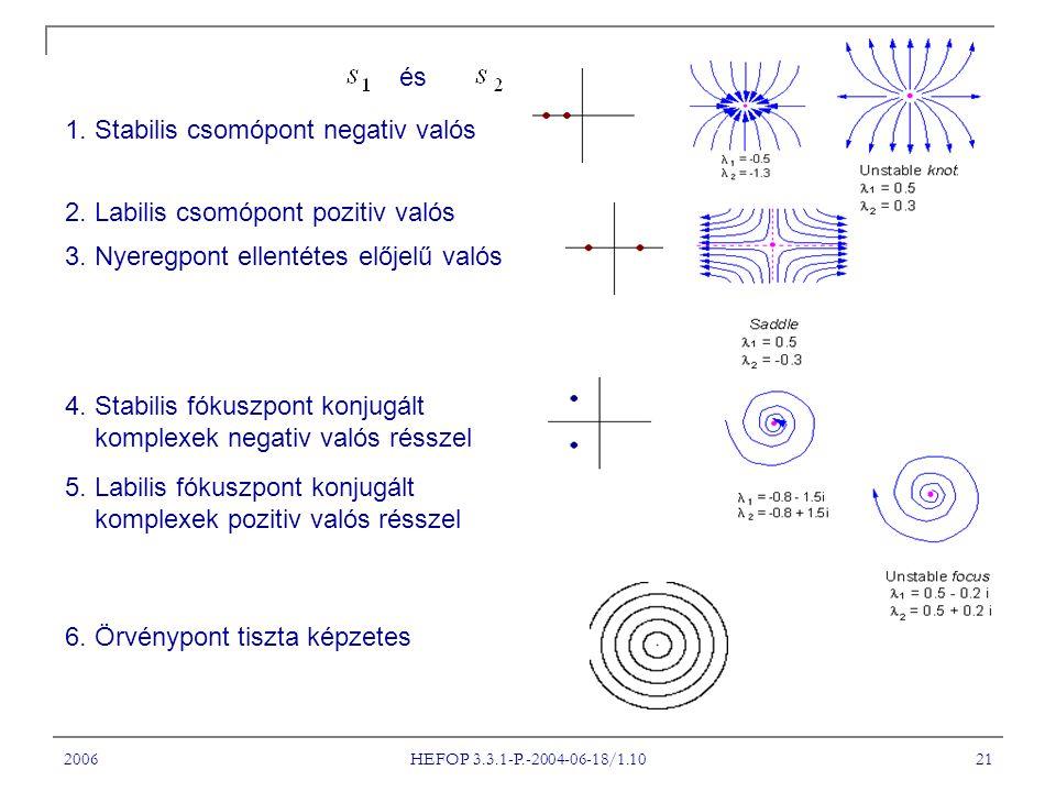 1. Stabilis csomópont negativ valós