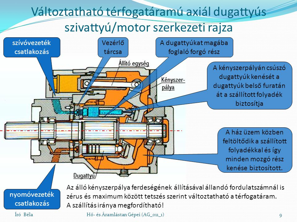 Változtatható térfogatáramú axiál dugattyús szivattyú/motor szerkezeti rajza