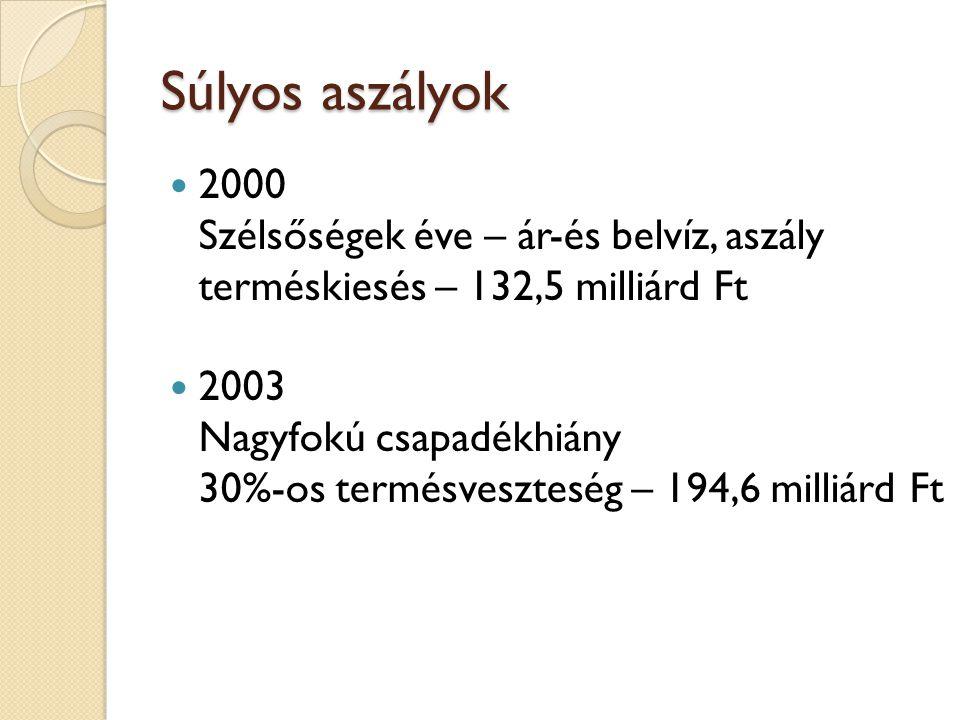 Súlyos aszályok 2000 Szélsőségek éve – ár-és belvíz, aszály terméskiesés – 132,5 milliárd Ft.