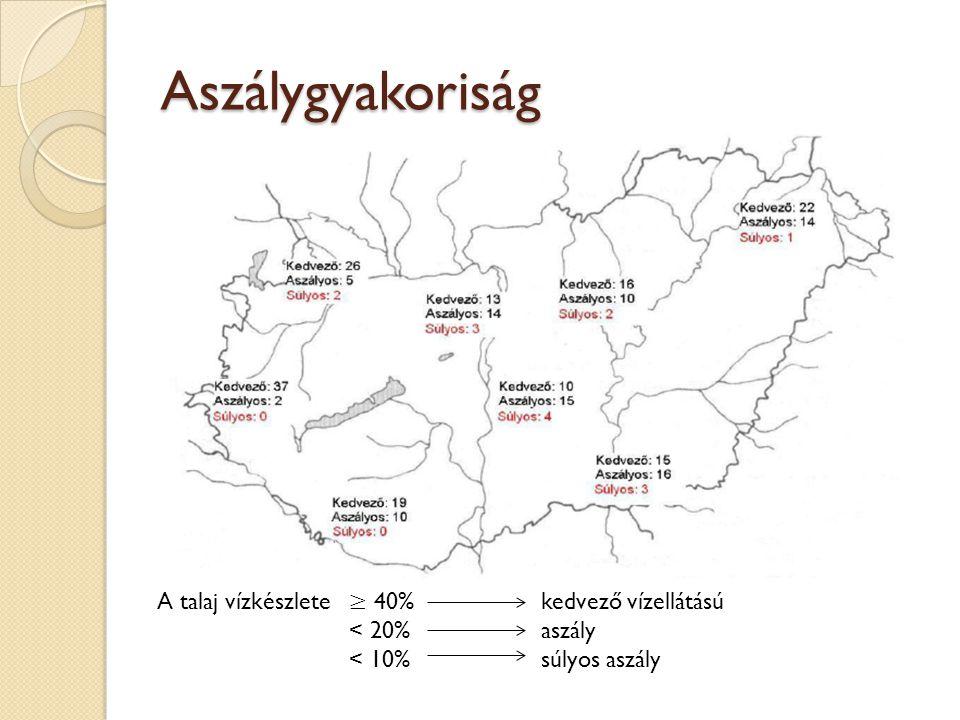 Aszálygyakoriság A talaj vízkészlete ≥ 40% kedvező vízellátású