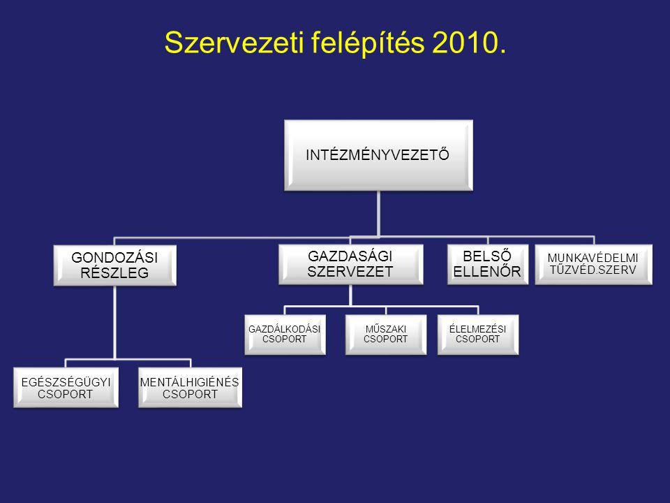 Szervezeti felépítés 2010. INTÉZMÉNYVEZETŐ GONDOZÁSI RÉSZLEG