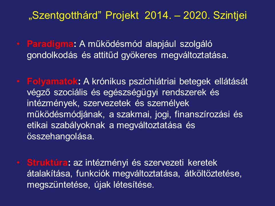 """""""Szentgotthárd Projekt 2014. – 2020. Szintjei"""